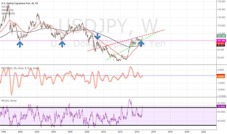 USDJPY: USD/JPY outlook