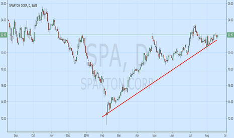 SPA: SPA Chart in Synch with Companies Decision to Sell Itself