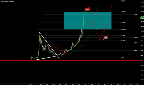 BTCUSD: Will Bitcoin See the 2000 Level?