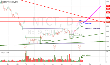 NTCT: Netscout is breaking all resistances