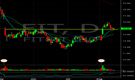 FIT: $FIT holding support, watch for continued momentum w/ break