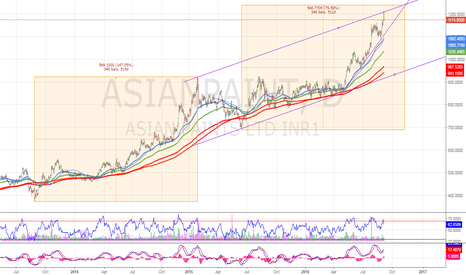 ASIANPAINT: AsianPaint hits parrallel channel resis.