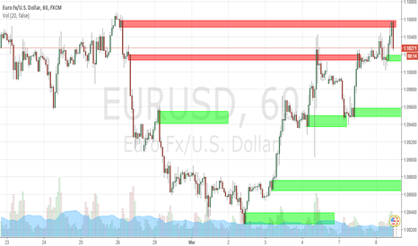 EURUSD: Supply And Demand