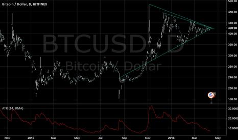 BTCUSD: Bitcoin: Simple triangle / consolidation.