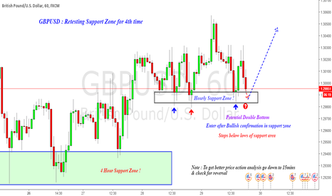 GBPUSD: Long GBPUSD : Retesting Support for 4th Time !