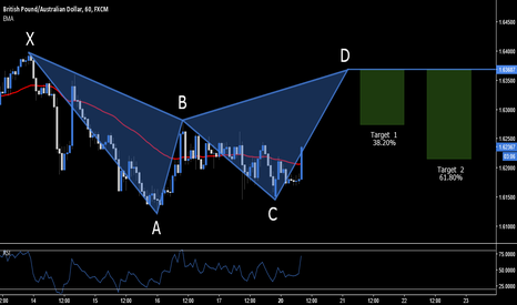 GBPAUD: GBP.AUD - BEARISH BAT SETUP - 1.6368
