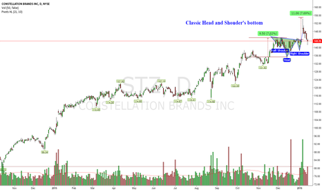 STZ: Great Entry Point Approaching