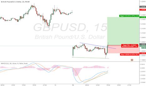 GBPUSD: GBPUSD. Bullish Divergence.
