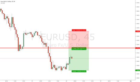 EURUSD: Shorting EUR/USD on Breakdown resistance area