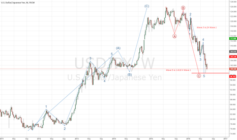 USDJPY: 5 Waves completed USDJPY