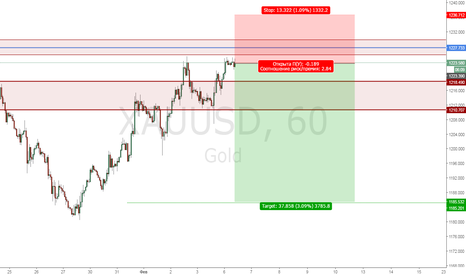 XAUUSD: Gold Sell 1223.390 + sell limit 1227.733