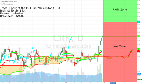 CRK: Unusual Volume in CRK Calls
