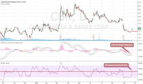 CBK: Long Position on CBK