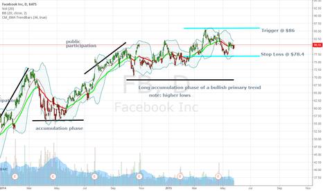 FB: Long term bullish, Intermediate term sideways