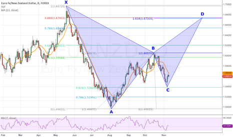 EURNZD: Bearish Bat Pattern Forming On the Daily Chart of EUR/NZD