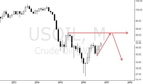 USOIL: Buy