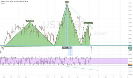 US30: US30 SHS? time to short