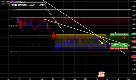 GBPUSD: GBPUSD---Long, Read Description