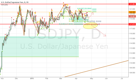 USDJPY: $USDJPY wating for clearly signals