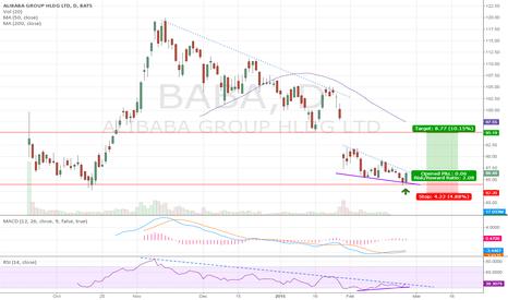BABA: BABA: Turning from key support level?