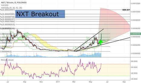 NXTBTC: NXT cup and handle + breakout