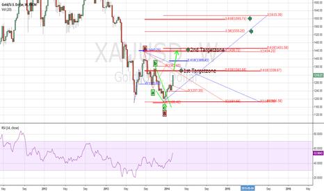 XAUUSD: Gold Pullback Wave C - Targets -