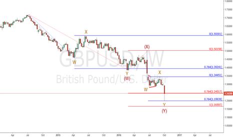 GBPUSD: Gbp/Usd : Bottom?