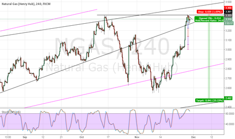 NGAS: Nat Gas - New high or roll over?