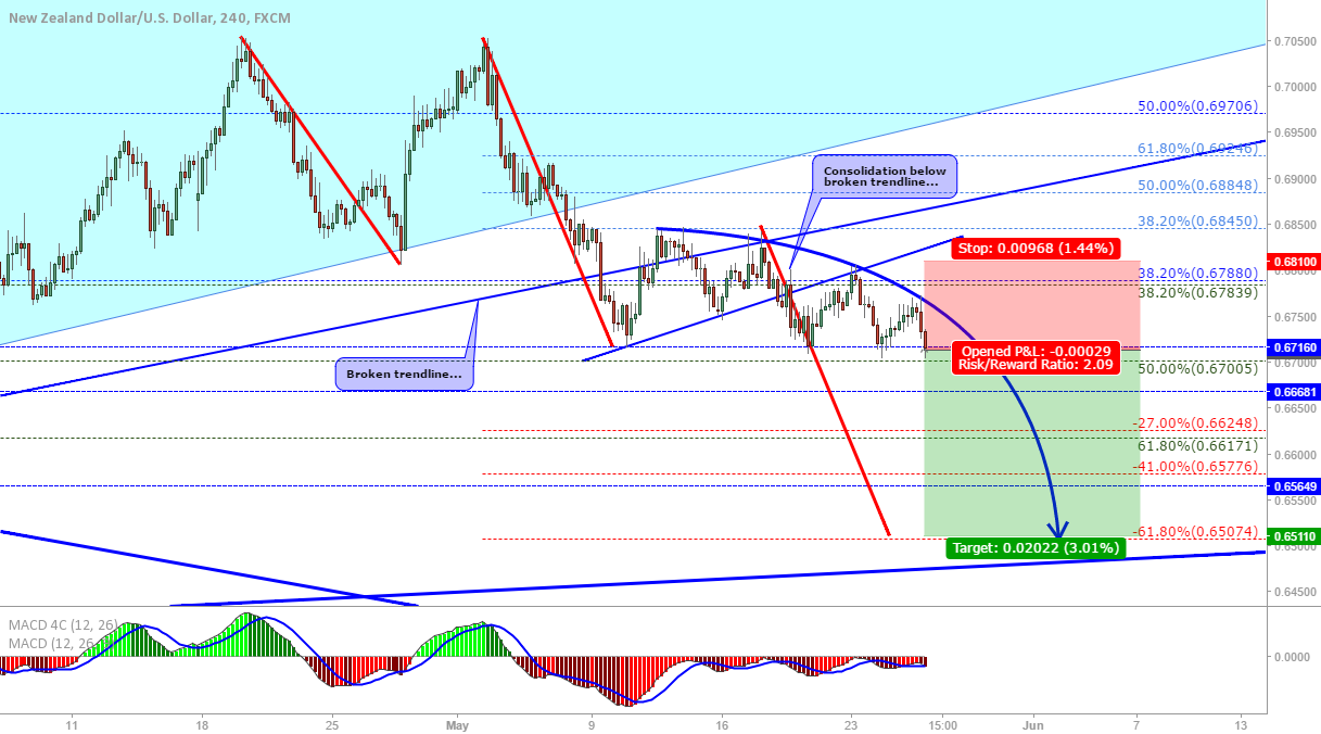 NZD/USD: downtrend continuation?