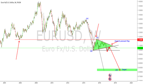EURUSD: Big down side wave is on the way