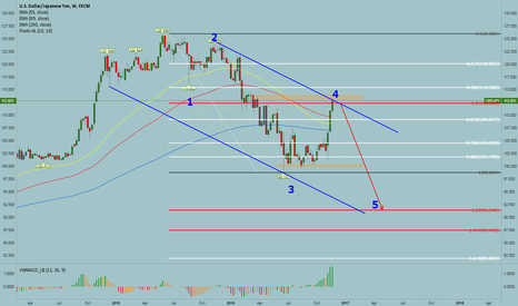 USDJPY: looking to sell now or at 115.38