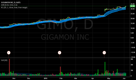 GIMO: Gigamon Stock Breaks Above Keltner Channel