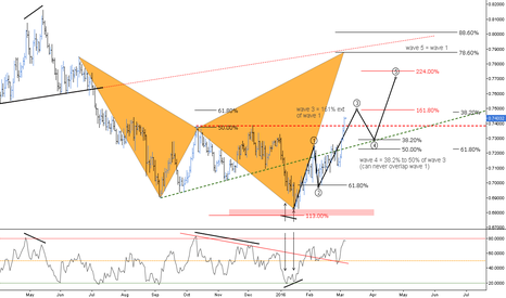 AUDUSD: (D) 5 Waves Impulse Default Ratios // IF=THEN ®