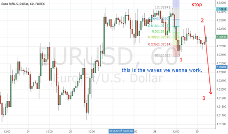 EURUSD: main count