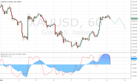 XAUUSD: gold is short for smaller.