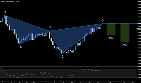 AUDUSD: AUD.USD - BEARISH CYPHER SETUP - .7645
