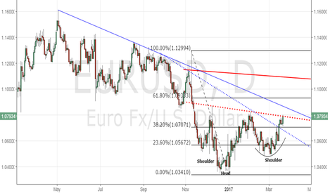 EURUSD: EUR/USD - Needs to close above neckline resistance