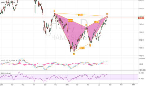 HSI: Hang Seng Index Gartley reversal