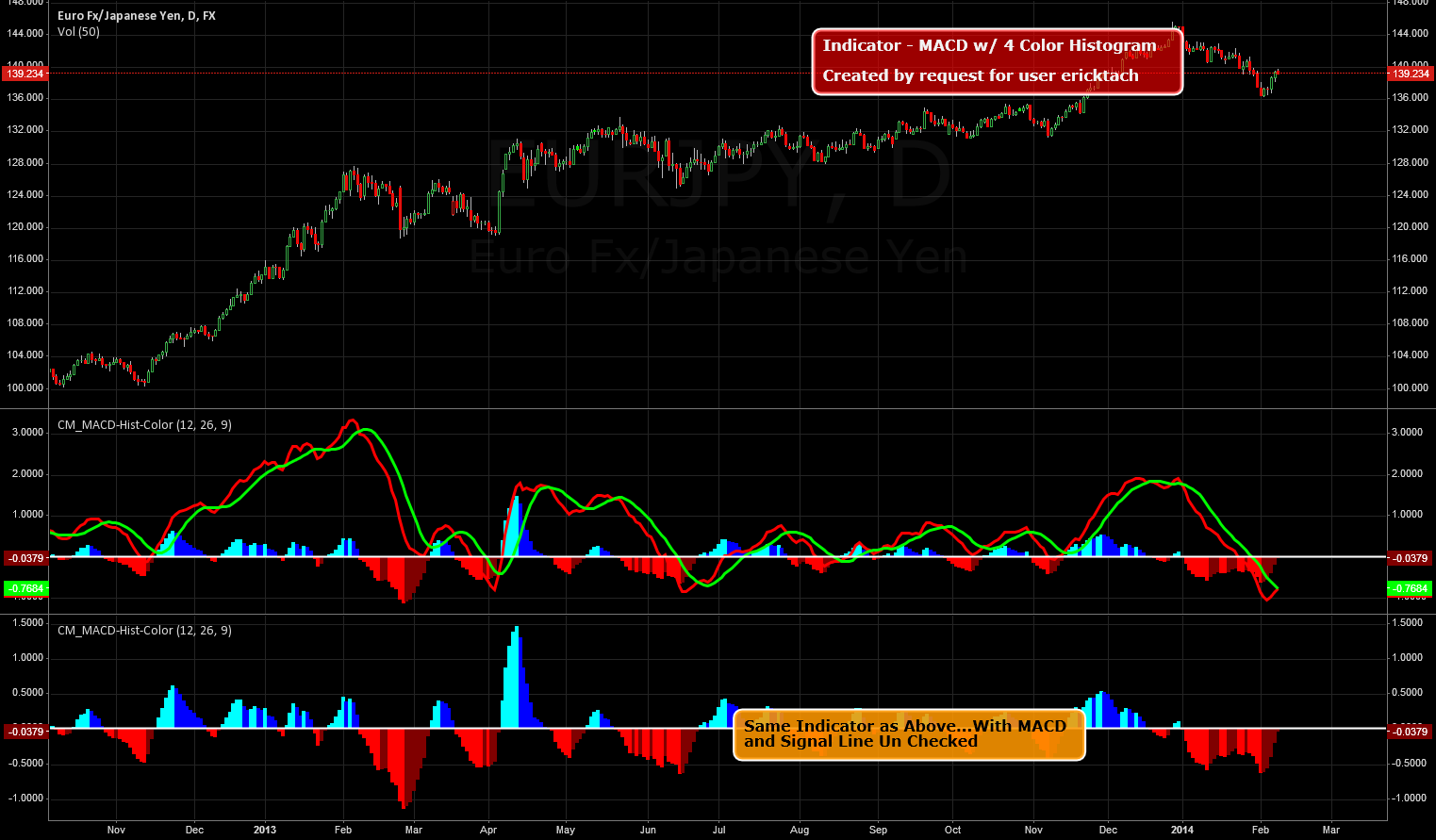 Indicator - MACD w/ 4 Color Histogram