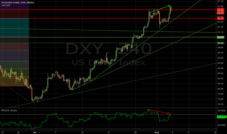 DXY: $DXY Divergence on new high indicates a correction coming