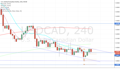 USDCAD: USDCAD TREND CHANNEL SHORT