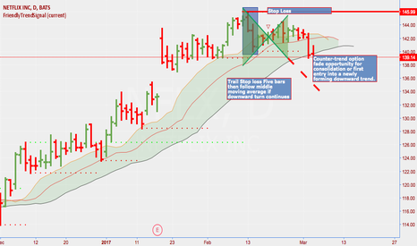 NFLX: Republish NFLX Short Opportunity (Originally Private Post 2/17)