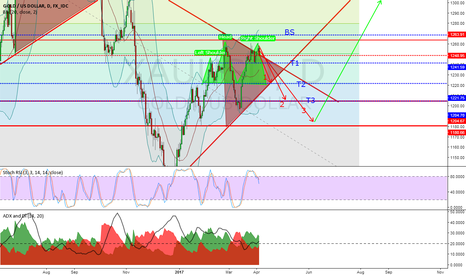 XAUUSD: Possible Head and Shoulders formation for gold...