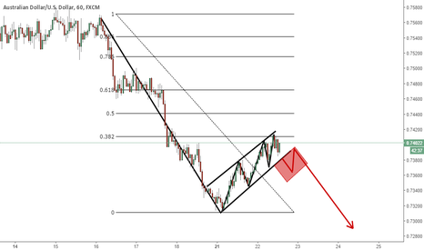 AUDUSD: AUDUSD - Flag Pattern on 1H