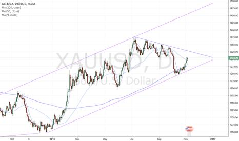XAUUSD: Gold bounced off medium/long term range bottom