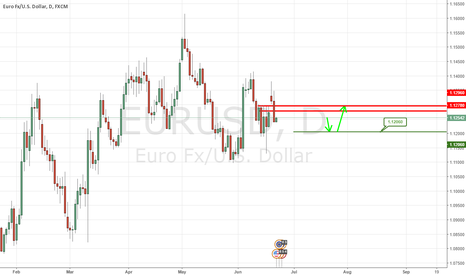 EURUSD: A Fall Down To 1.1206