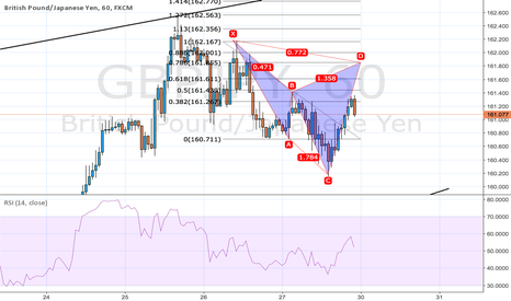 GBPJPY: cypher gbpjpy
