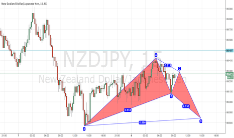 NZDJPY: NZDJPY Bullish Bat