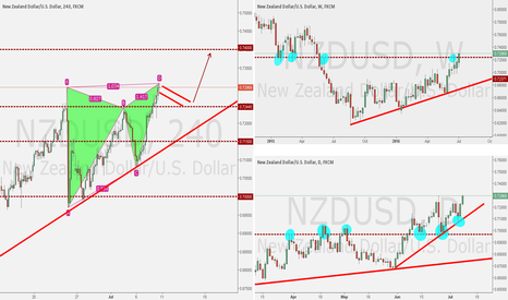 NZDUSD: NZDUSD Analysis Week of July 10, 2016