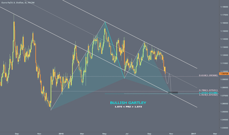 EURUSD: 1.075 / Bullish Gartley